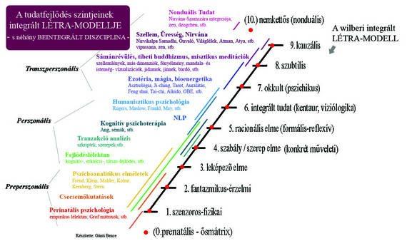 A tudatfejlődés szintjeinek integrált létra-modellje
